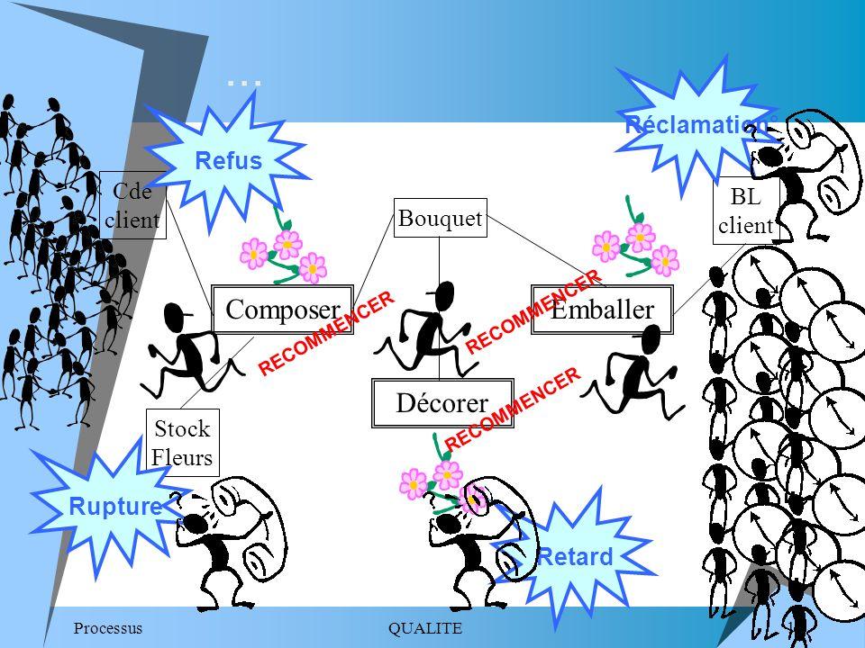... Composer Emballer Décorer Réclamation° Refus Cde client BL client