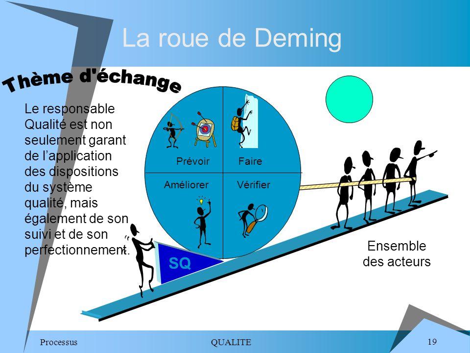 La roue de Deming Thème d échange SQ
