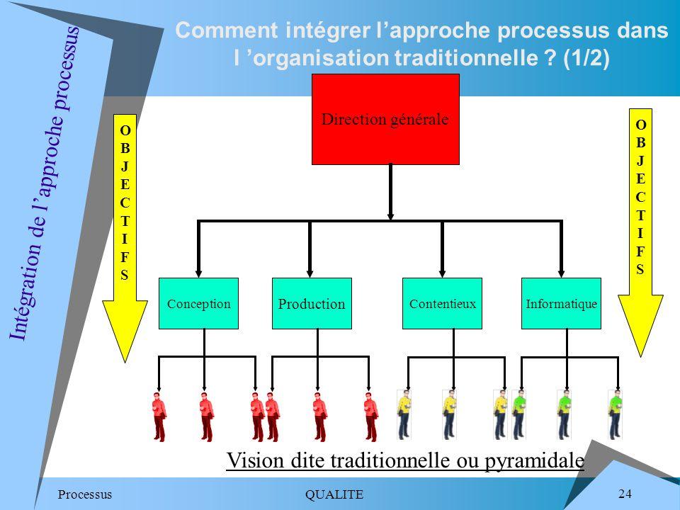 Intégration de l'approche processus