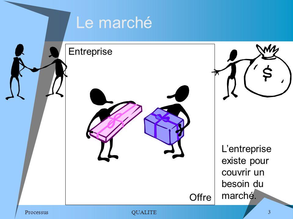 Le marché Entreprise. L'entreprise existe pour couvrir un besoin du marché. Offre.