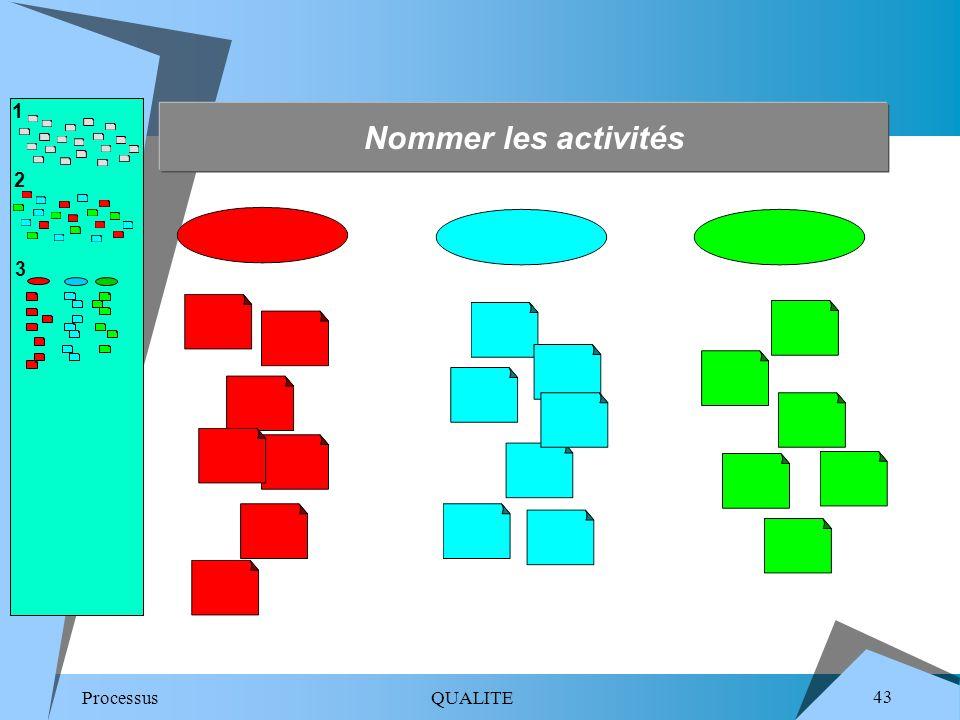 1 Nommer les activités. 2. 3.