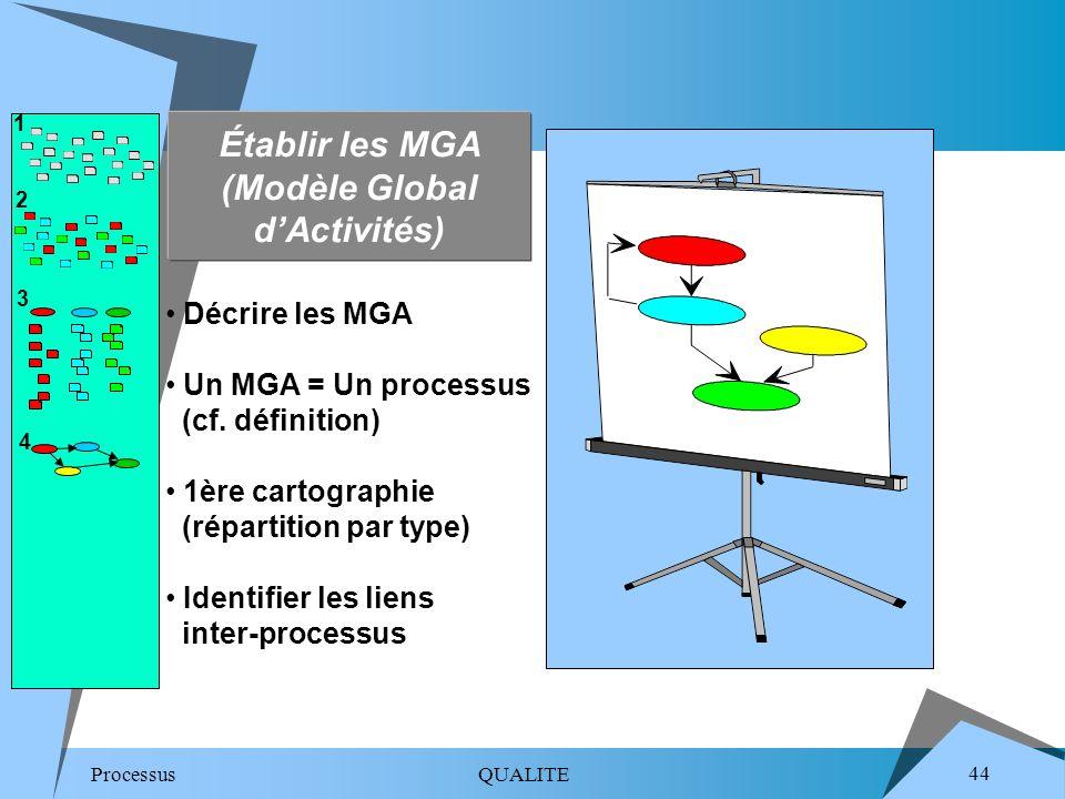 Établir les MGA (Modèle Global d'Activités)