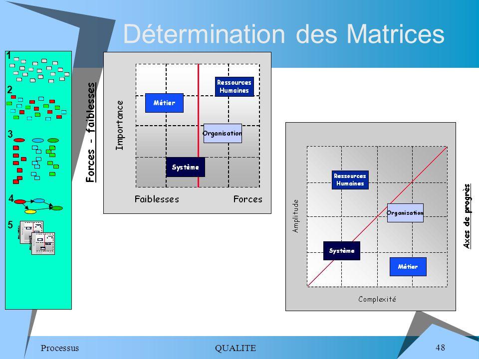 Détermination des Matrices