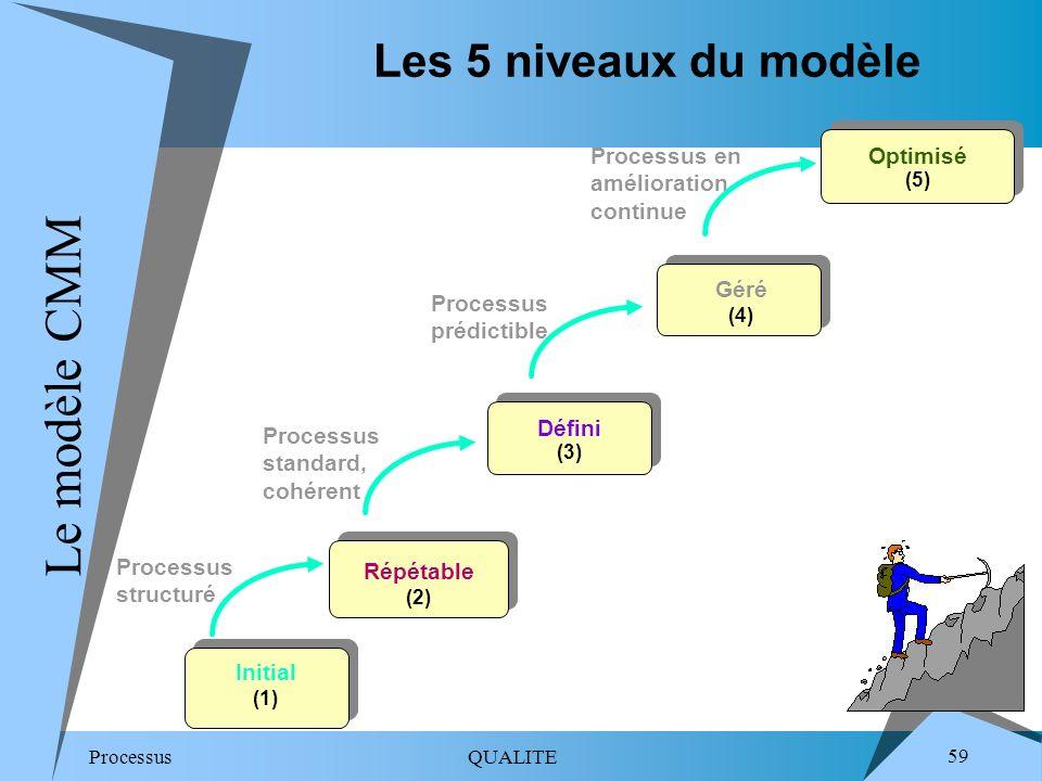 Le modèle CMM Les 5 niveaux du modèle Optimisé (5)
