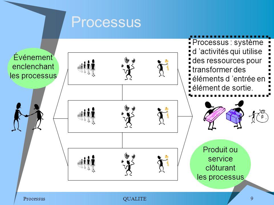 Processus Processus : système d 'activités qui utilise des ressources pour transformer des éléments d 'entrée en élément de sortie.