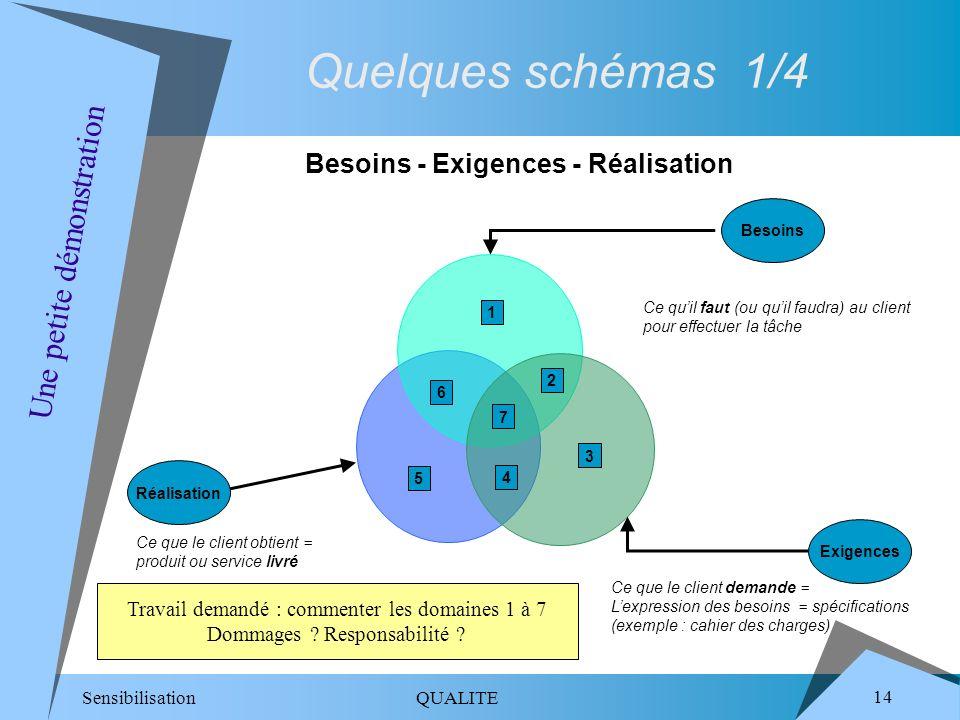 Besoins - Exigences - Réalisation