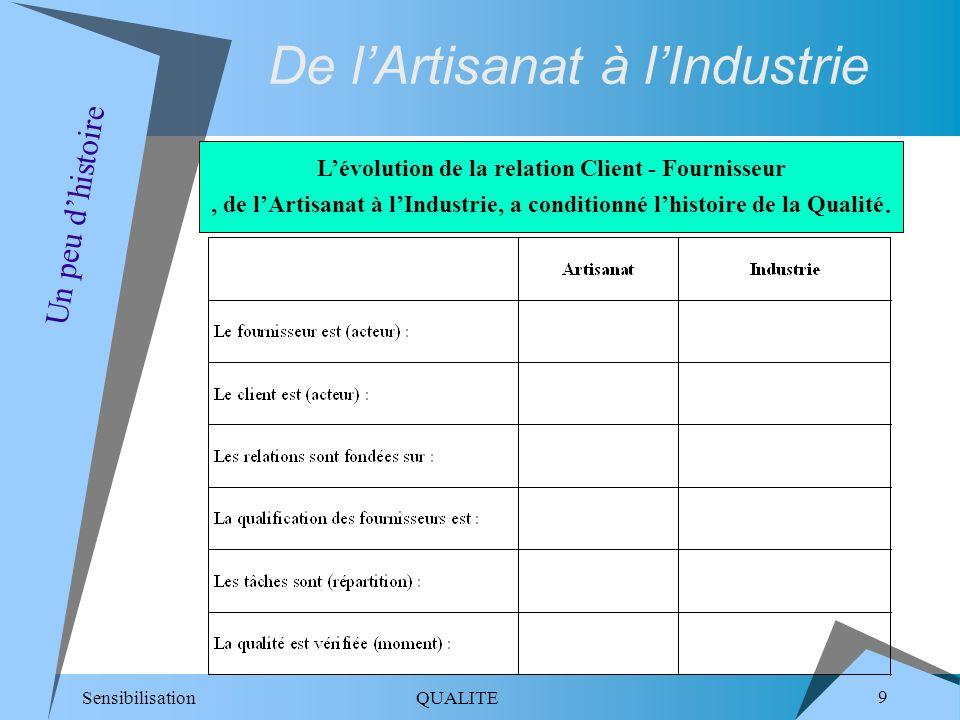 De l'Artisanat à l'Industrie