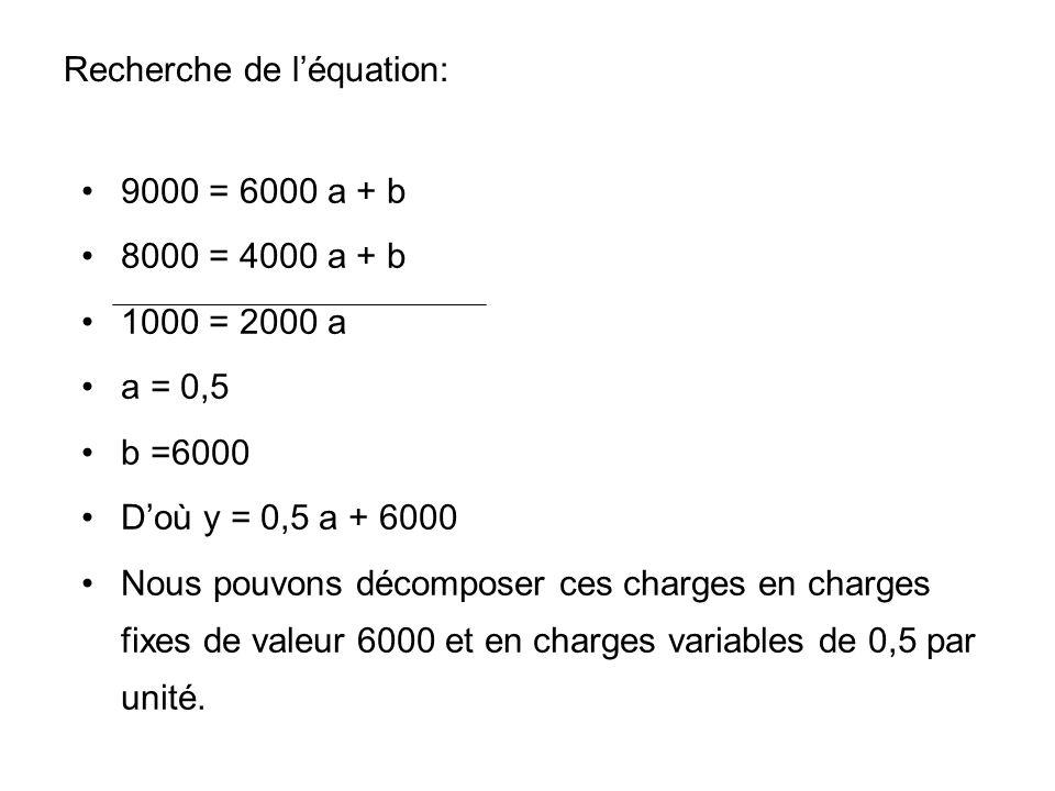 Recherche de l'équation: