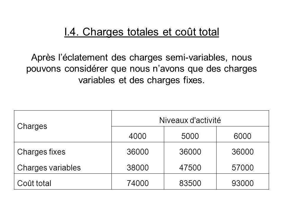 I.4. Charges totales et coût total Après l'éclatement des charges semi-variables, nous pouvons considérer que nous n'avons que des charges variables et des charges fixes.