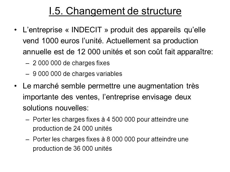 I.5. Changement de structure