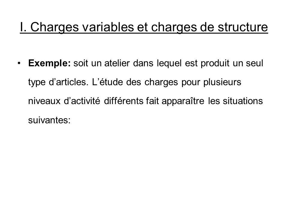 I. Charges variables et charges de structure