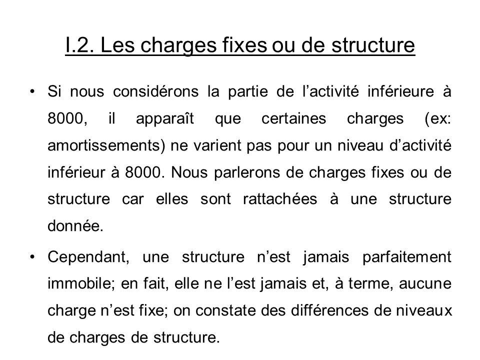 I.2. Les charges fixes ou de structure