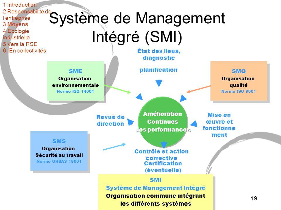Système de Management Intégré (SMI)