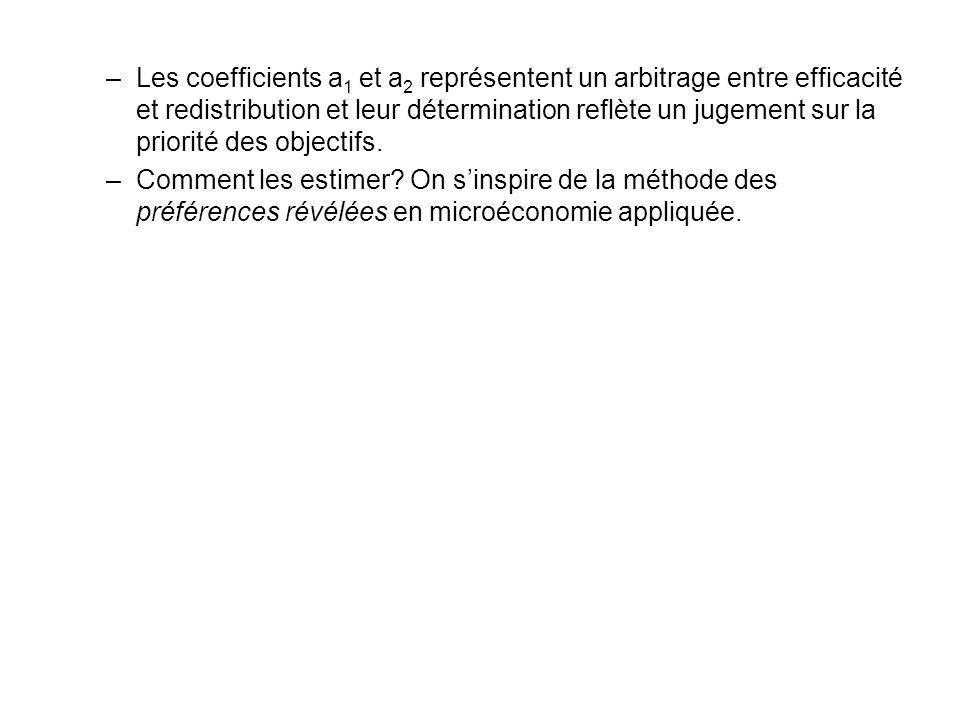 Les coefficients a1 et a2 représentent un arbitrage entre efficacité et redistribution et leur détermination reflète un jugement sur la priorité des objectifs.