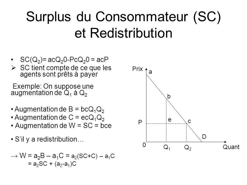 Surplus du Consommateur (SC) et Redistribution