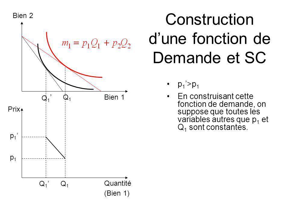 Construction d'une fonction de Demande et SC