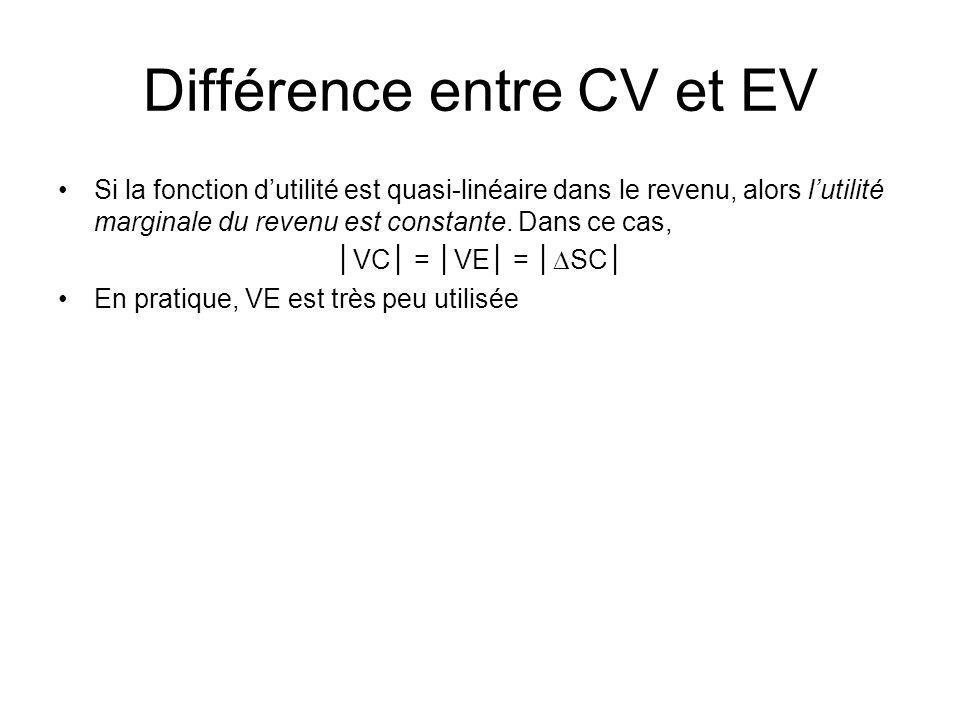 Différence entre CV et EV