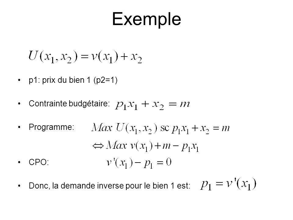 Exemple p1: prix du bien 1 (p2=1) Contrainte budgétaire: Programme: