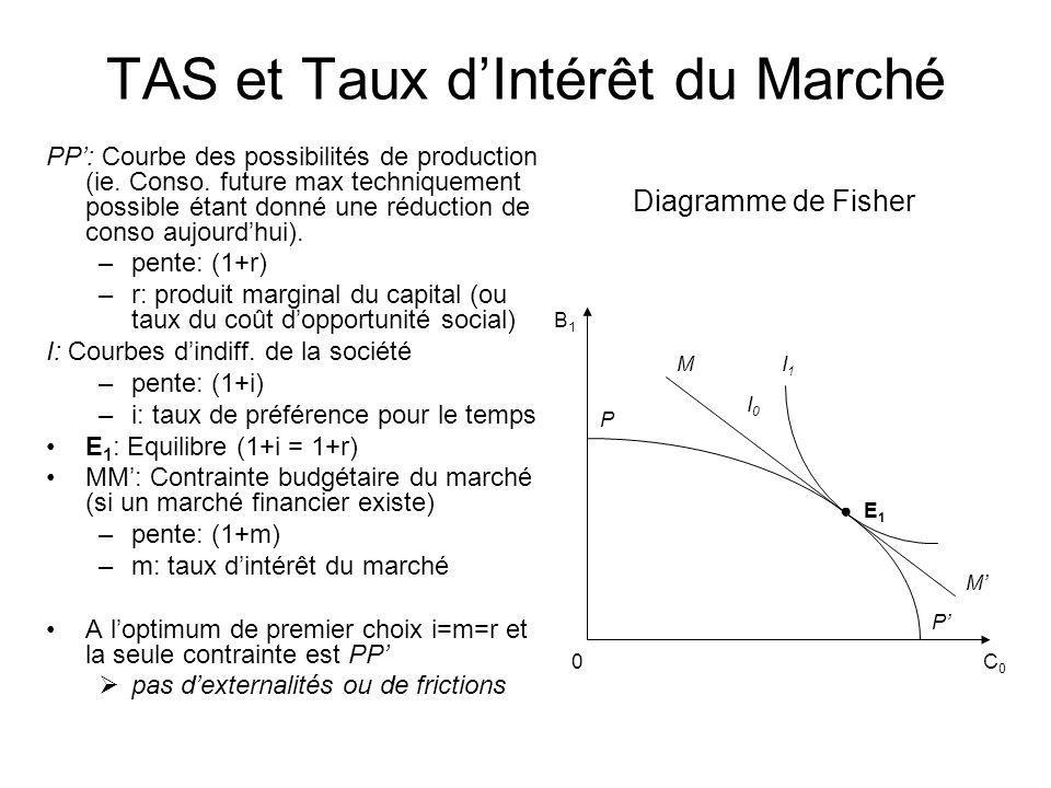 TAS et Taux d'Intérêt du Marché