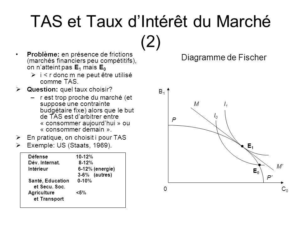 TAS et Taux d'Intérêt du Marché (2)