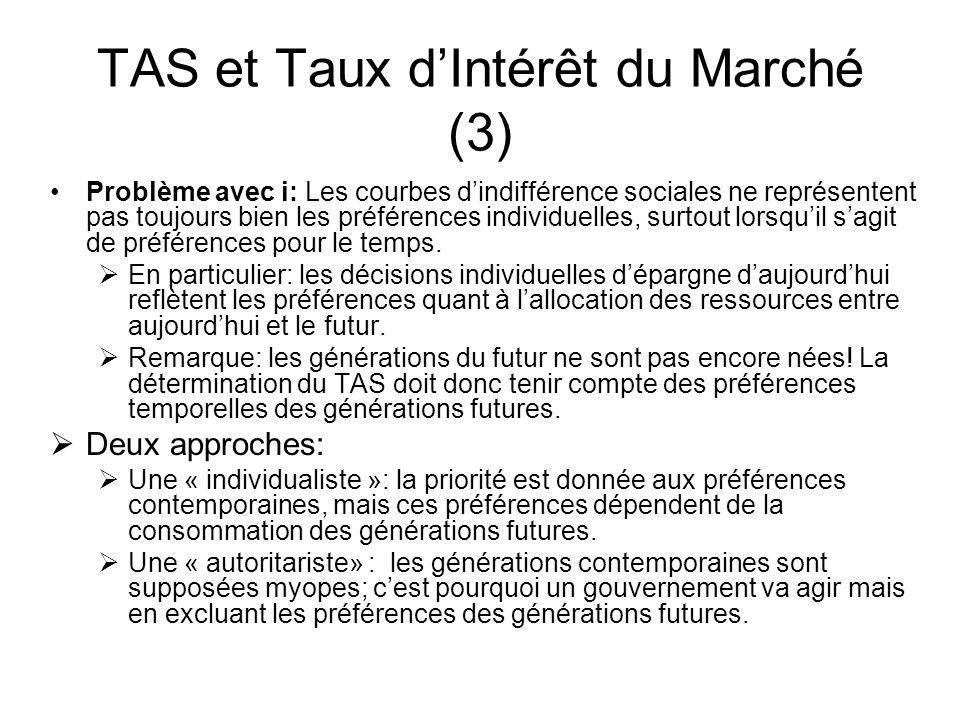 TAS et Taux d'Intérêt du Marché (3)