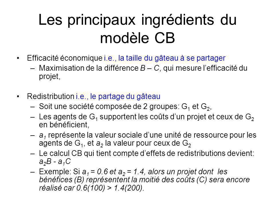 Les principaux ingrédients du modèle CB