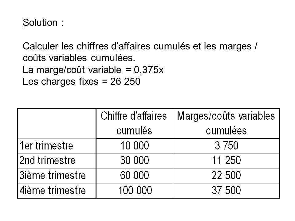 Solution : Calculer les chiffres d'affaires cumulés et les marges / coûts variables cumulées. La marge/coût variable = 0,375x.