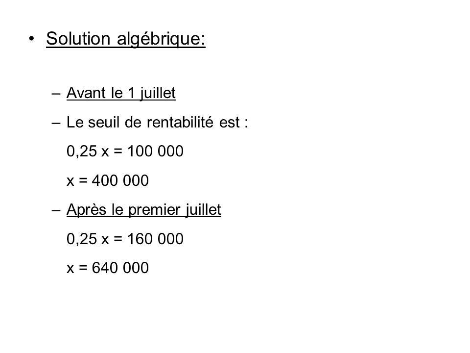 Solution algébrique: Avant le 1 juillet Le seuil de rentabilité est :