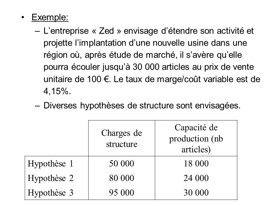 Capacité de production (nb articles)