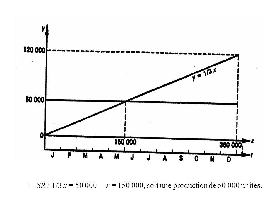 J SR : 1/3 x = 50 000 x = 150 000, soit une production de 50 000 unités.