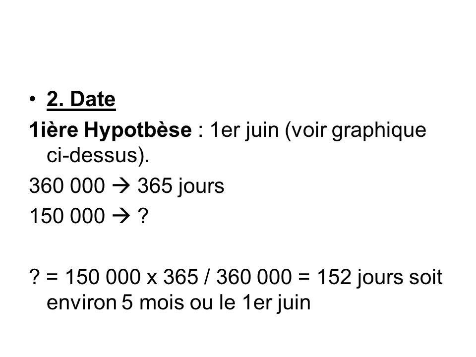 2. Date 1ière Hypotbèse : 1er juin (voir graphique ci-dessus). 360 000  365 jours. 150 000 