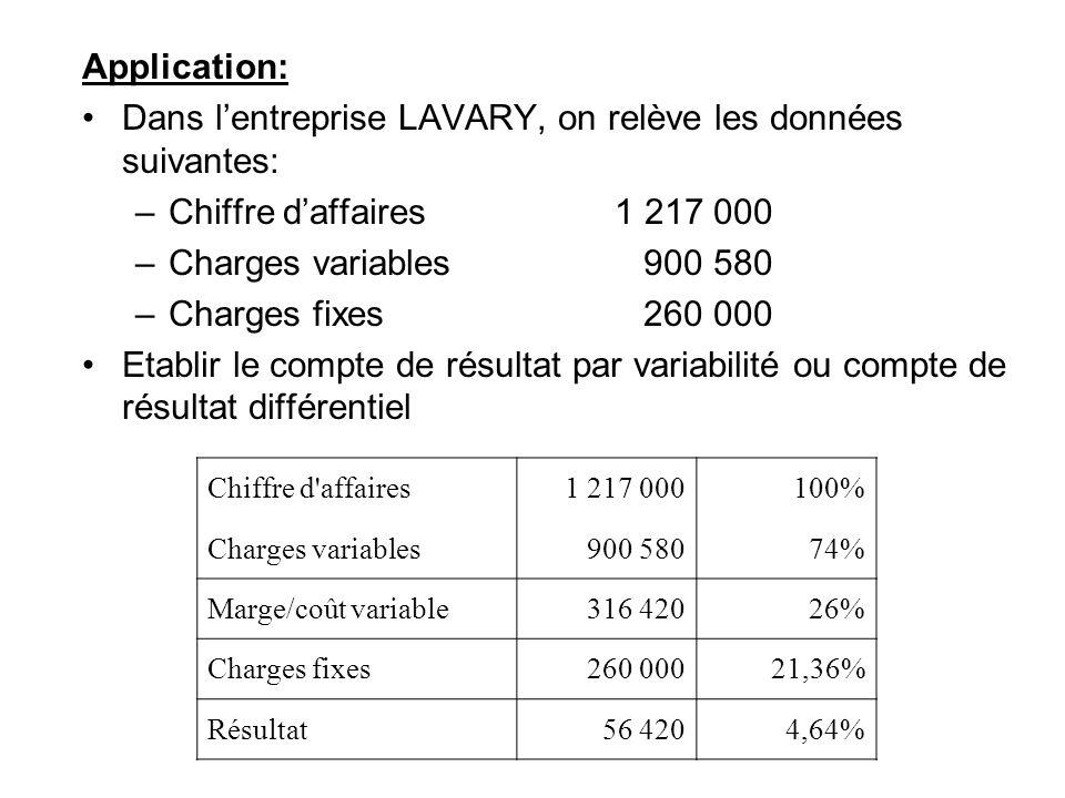 Dans l'entreprise LAVARY, on relève les données suivantes: