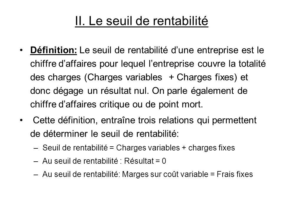 II. Le seuil de rentabilité