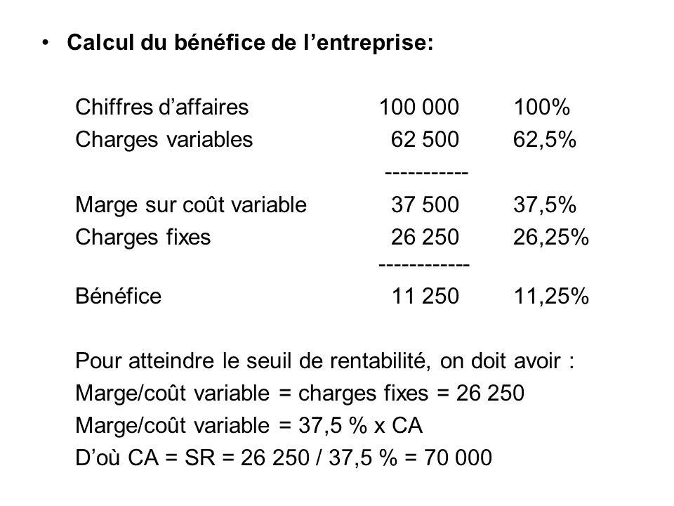 Calcul du bénéfice de l'entreprise: