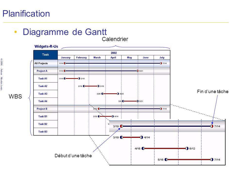 Planification Diagramme de Gantt Calendrier WBS Fin d'une tâche