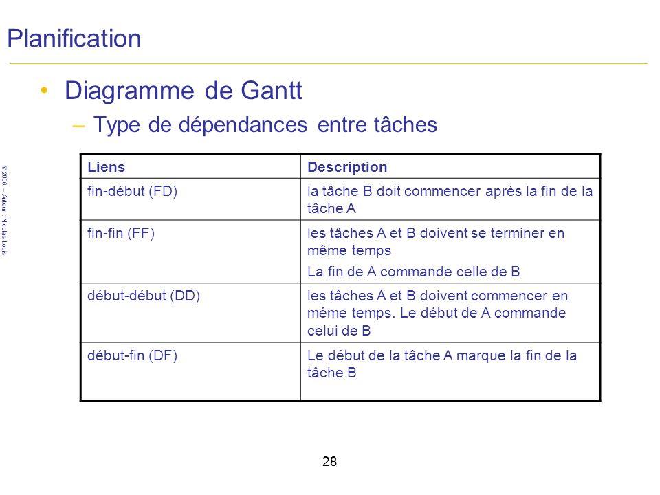 Planification Diagramme de Gantt Type de dépendances entre tâches