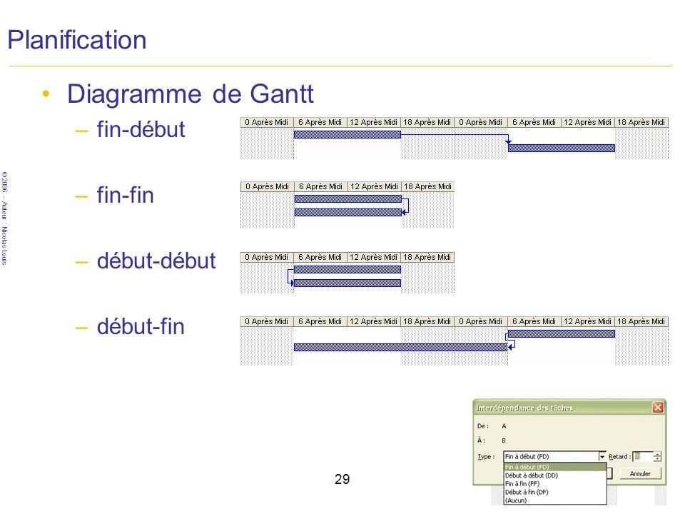 Planification Diagramme de Gantt fin-début fin-fin début-début