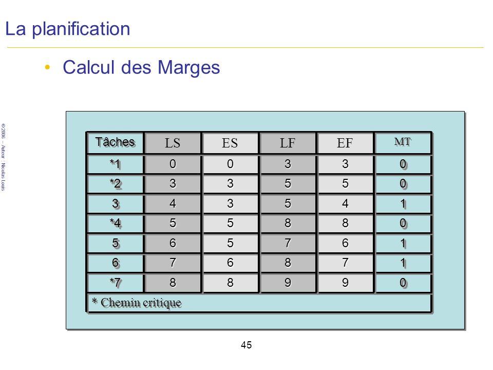 La planification Calcul des Marges LS ES LF EF Tâches *1 3 3 *2 3 3 5