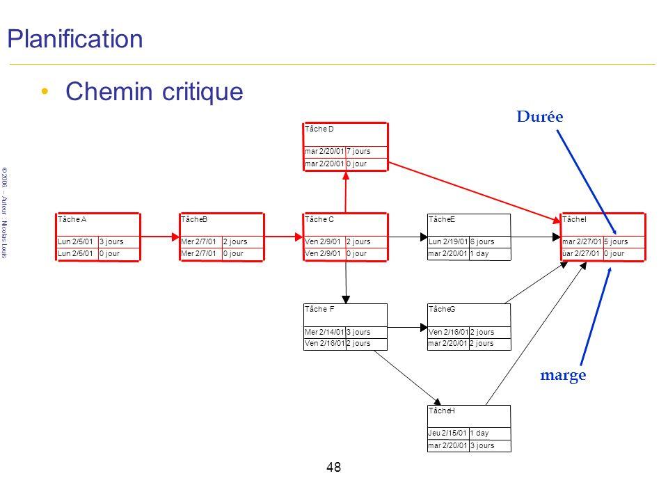 Planification Chemin critique Durée marge 48 Tâche D mar 2/20/01