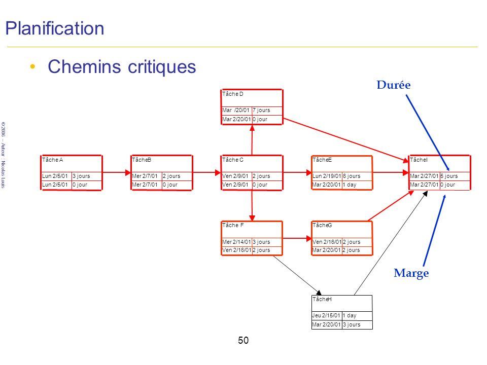 Planification Chemins critiques Durée Marge 50 Tâche D Mar /20/01