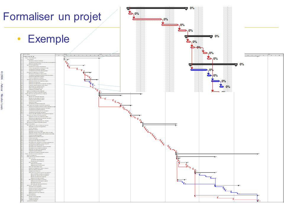 Formaliser un projet Exemple