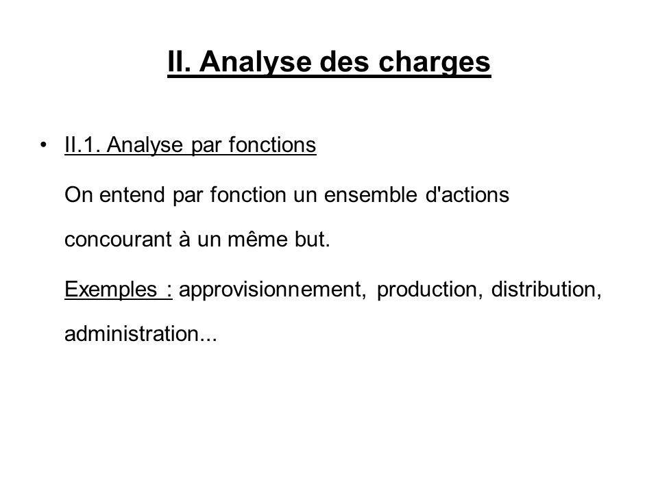II. Analyse des charges II.1. Analyse par fonctions