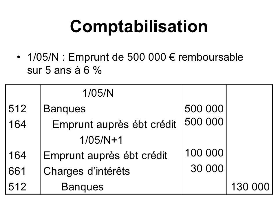 Comptabilisation 1/05/N : Emprunt de 500 000 € remboursable sur 5 ans à 6 % 512. 164. 661. 1/05/N.