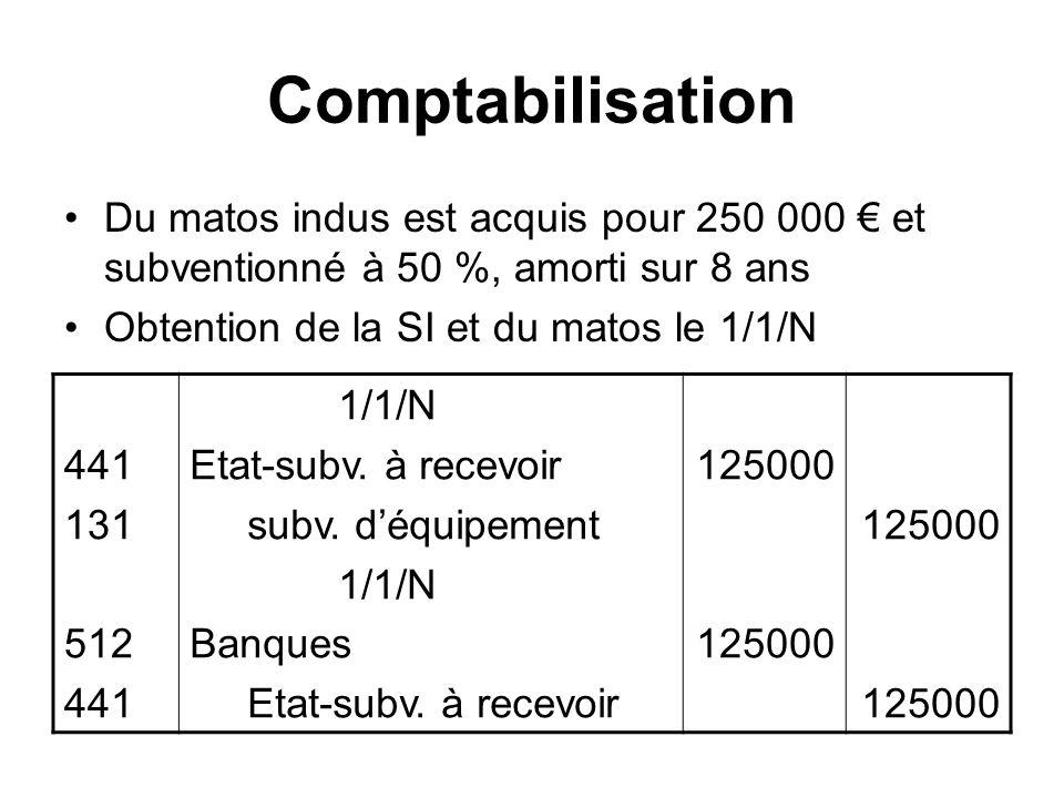 Comptabilisation Du matos indus est acquis pour 250 000 € et subventionné à 50 %, amorti sur 8 ans.