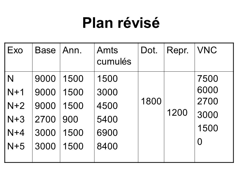 Plan révisé Exo Base Ann. Amts cumulés Dot. Repr. VNC N N+1 N+2 N+3