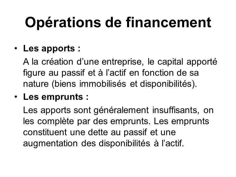 Opérations de financement