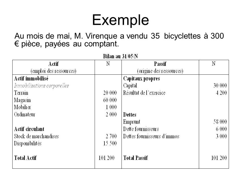 Exemple Au mois de mai, M. Virenque a vendu 35 bicyclettes à 300 € pièce, payées au comptant.