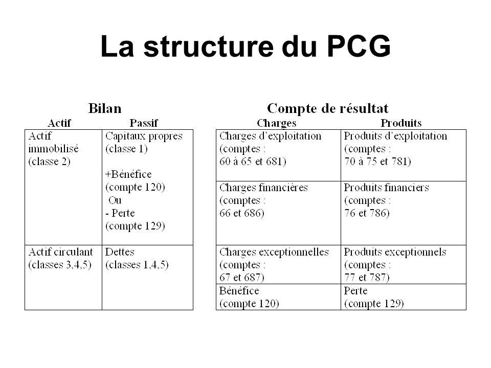 La structure du PCG