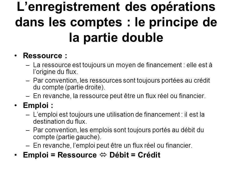 L'enregistrement des opérations dans les comptes : le principe de la partie double