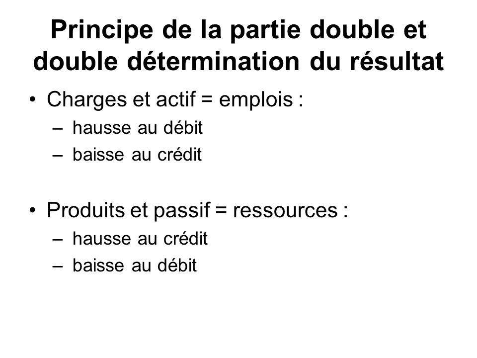 Principe de la partie double et double détermination du résultat